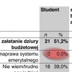 """Wyniki sondażu Homo Homini dla PiS pt. """"Zmiany w systemie emerytalnym"""""""